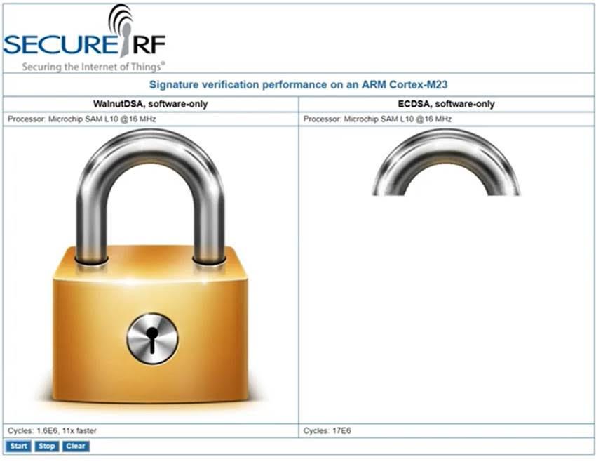 IoT Security Update: WalnutDSA Demo